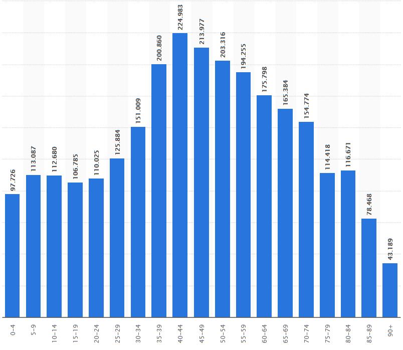 Población Por Municipios De Galicia En 2018 Galicia Naves